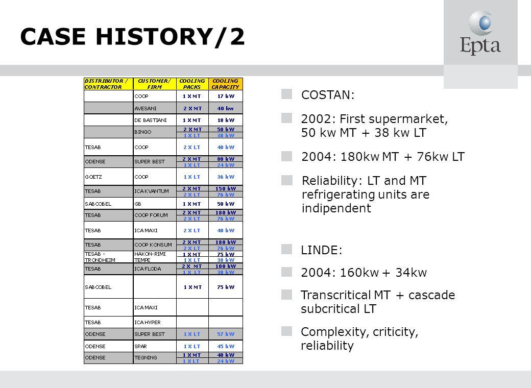 CASE HISTORY/2 COSTAN: 2002: First supermarket, 50 kw MT + 38 kw LT