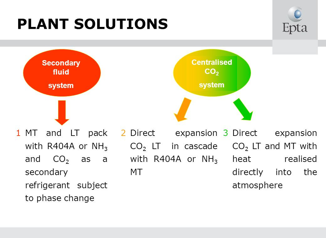 PLANT SOLUTIONS Secondary fluid. system. Centralised CO2. system.