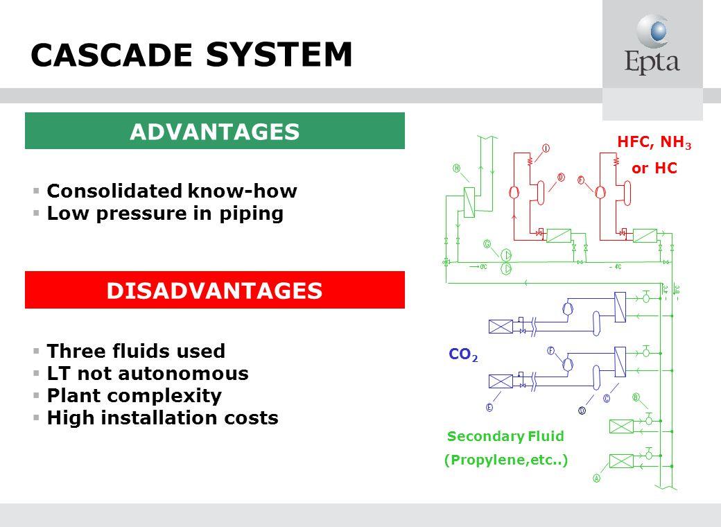 Secondary Fluid (Propylene,etc..)