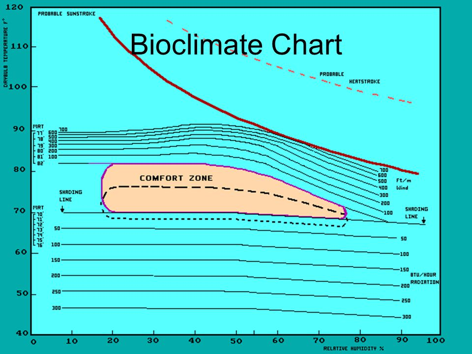 Bioclimate Chart Dotted area shows the comfort zone during the winter.