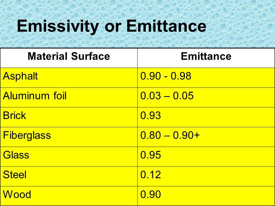 Emissivity or Emittance