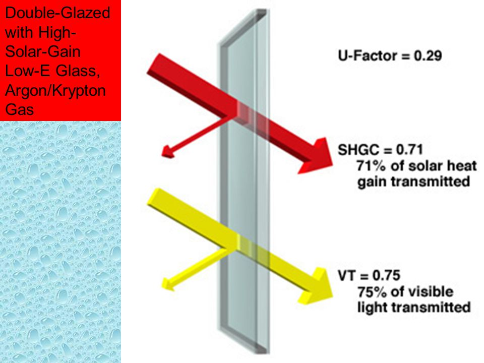 Double-Glazed with High-Solar-Gain Low-E Glass, Argon/Krypton Gas