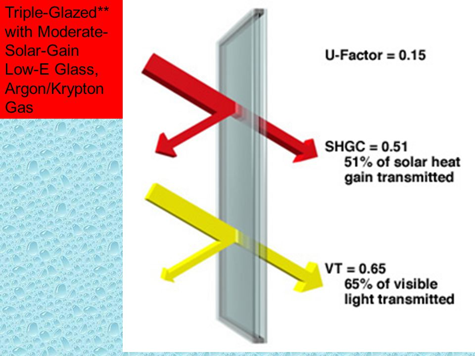 Triple-Glazed** with Moderate-Solar-Gain Low-E Glass, Argon/Krypton Gas