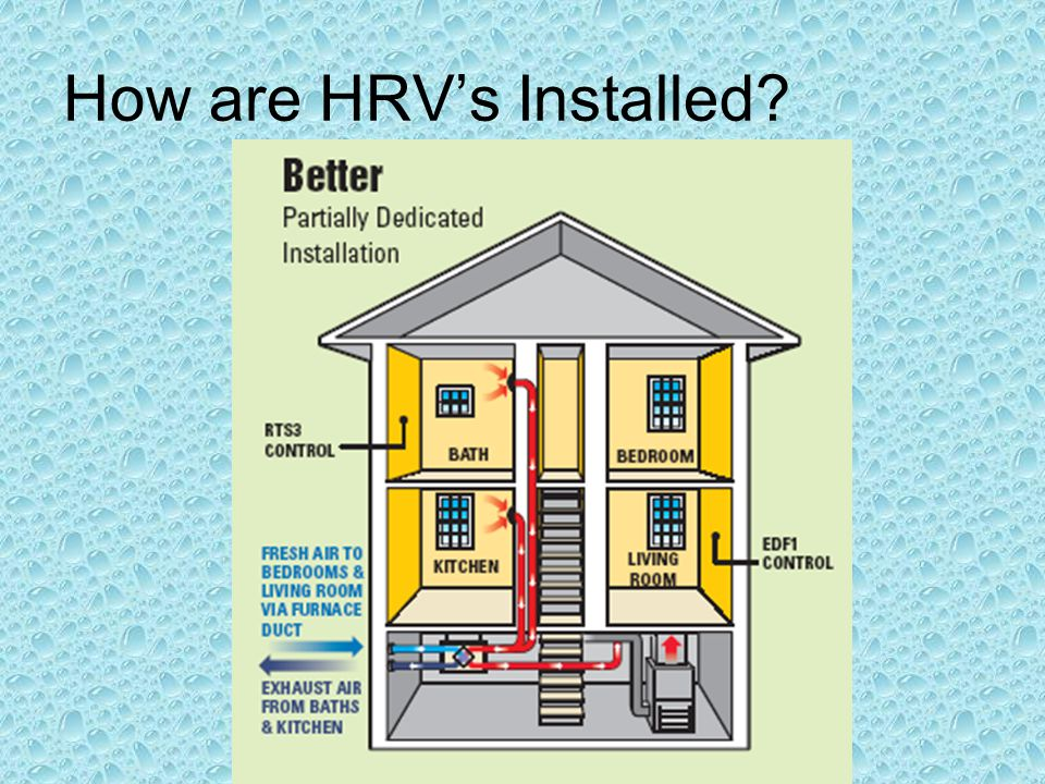 How are HRV's Installed