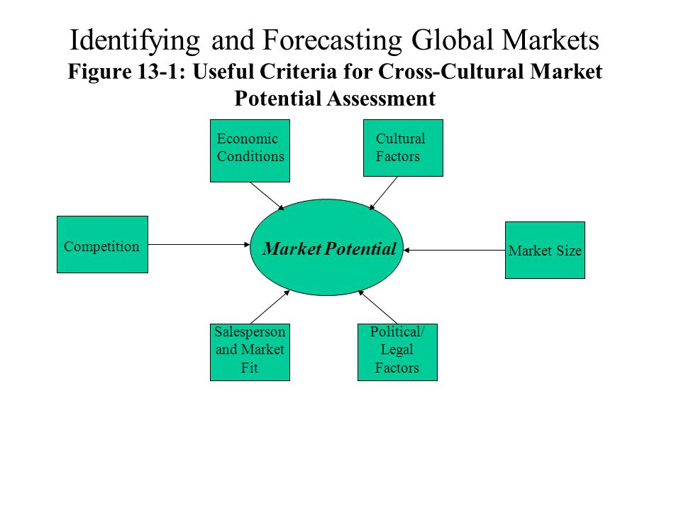 Identifying and Forecasting Global Markets Figure 13-1: Useful Criteria for Cross-Cultural Market Potential Assessment