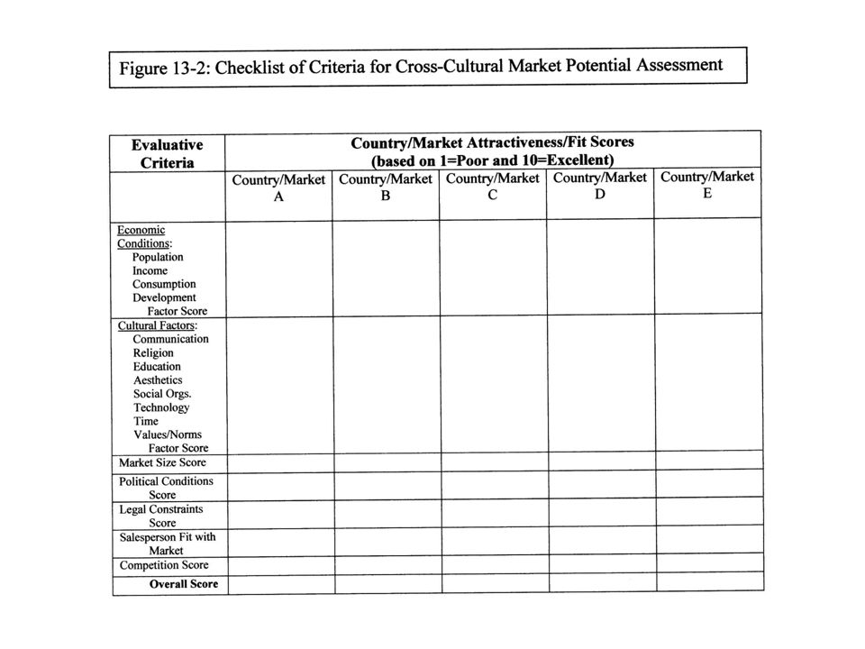 Figure 13-2: Checklist of Criteria for Cross-Cultural Market Potential Assessment