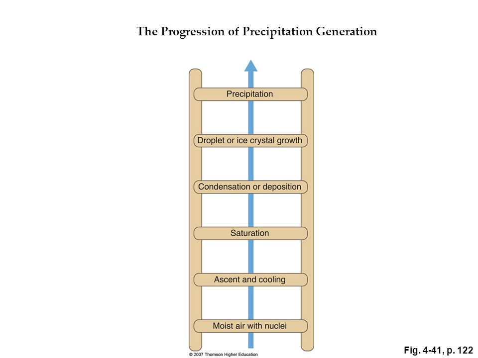 The Progression of Precipitation Generation