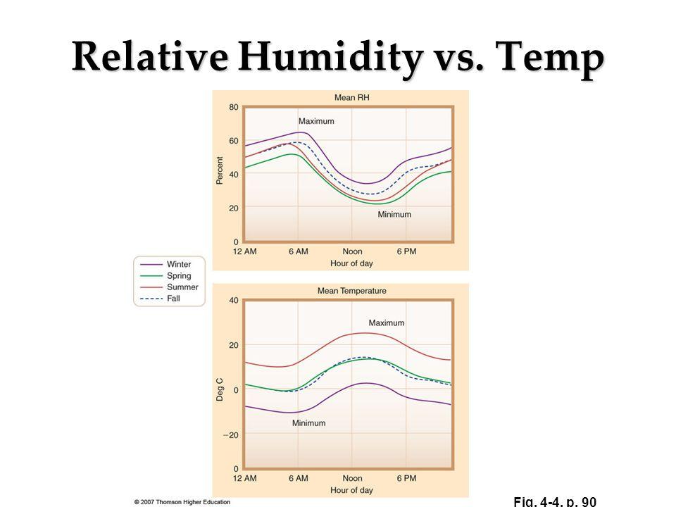 Relative Humidity vs. Temp