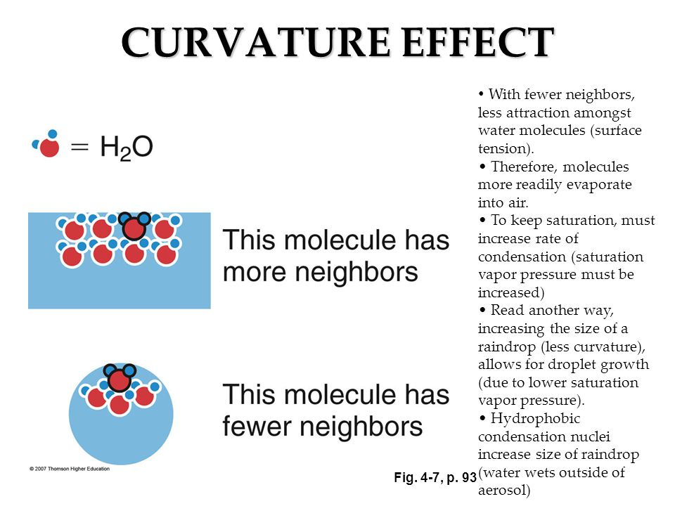 CURVATURE EFFECT With fewer neighbors, less attraction amongst water molecules (surface tension).