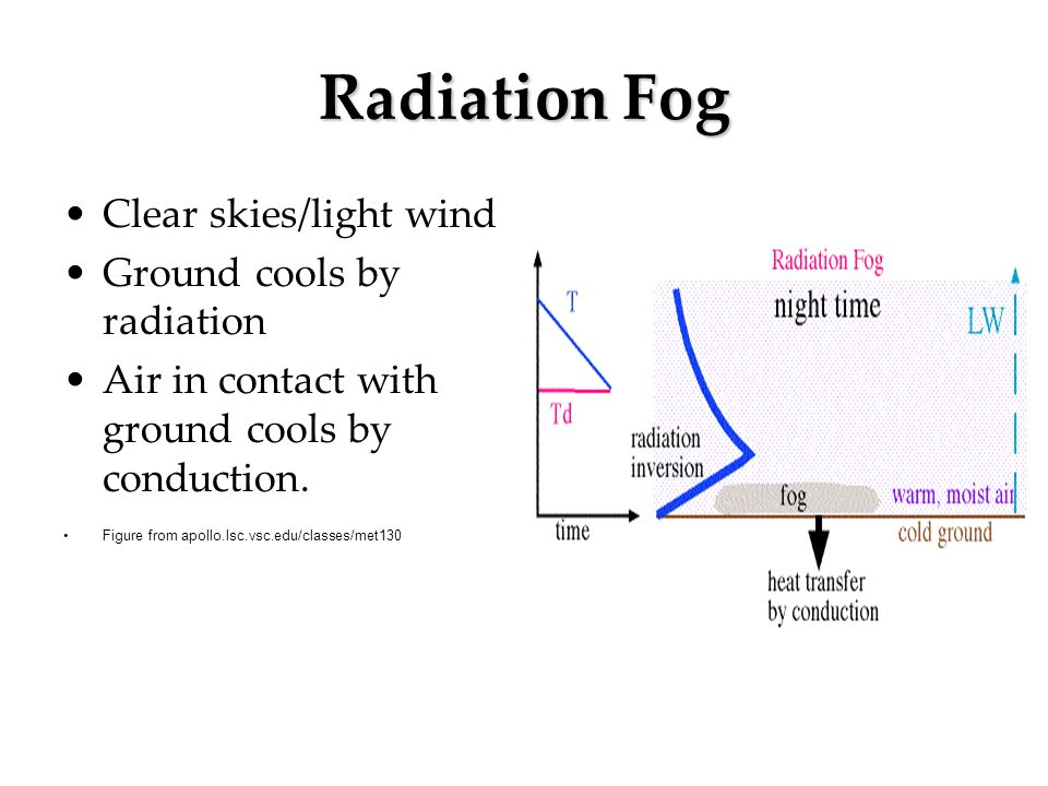 Radiation Fog Clear skies/light wind Ground cools by radiation