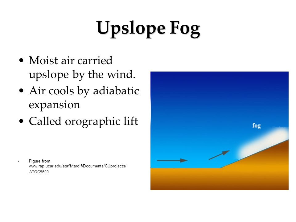 Upslope Fog Moist air carried upslope by the wind.