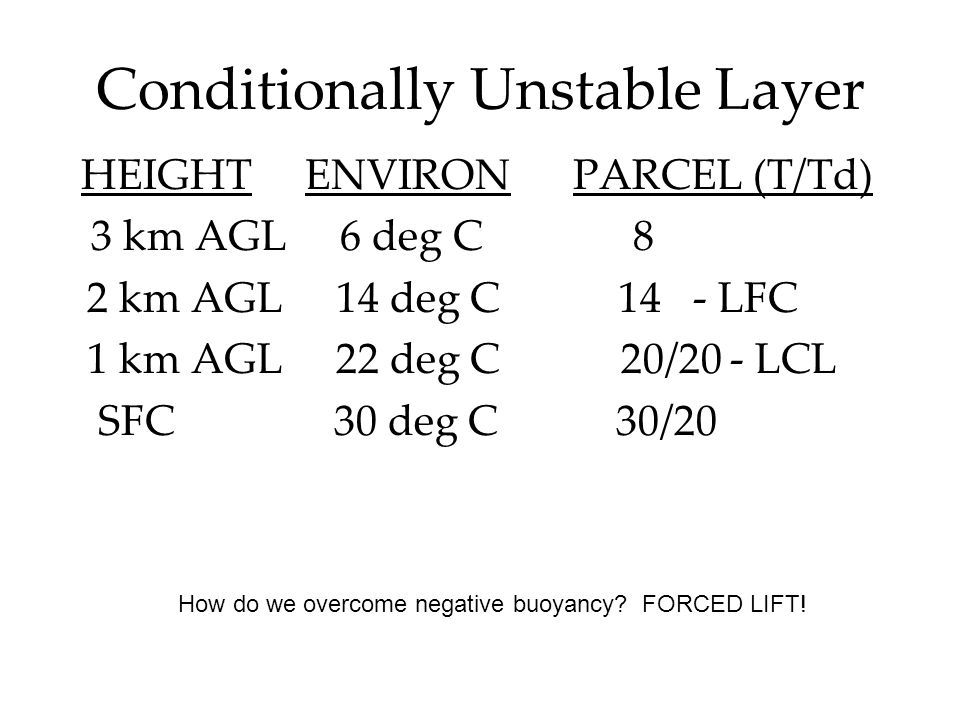 Conditionally Unstable Layer