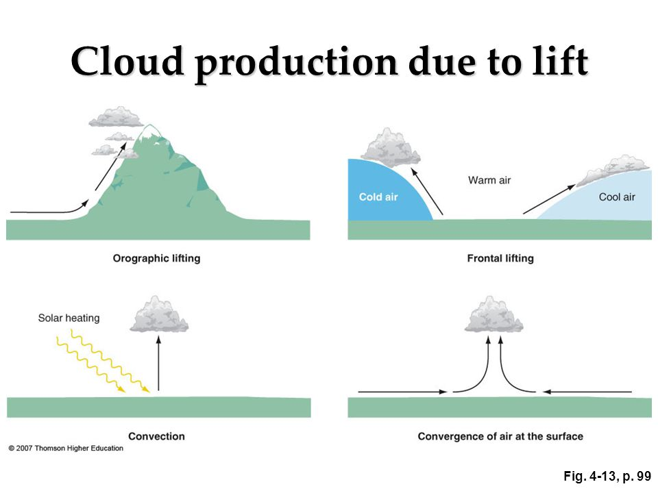 Cloud production due to lift