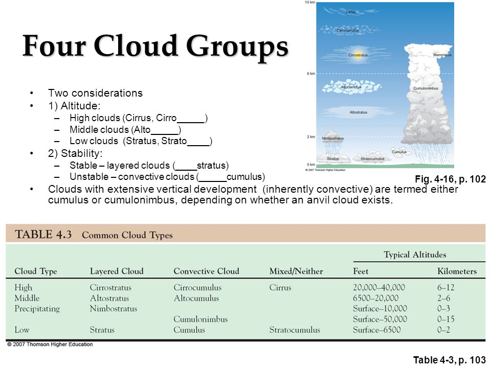 Four Cloud Groups Two considerations 1) Altitude: 2) Stability: