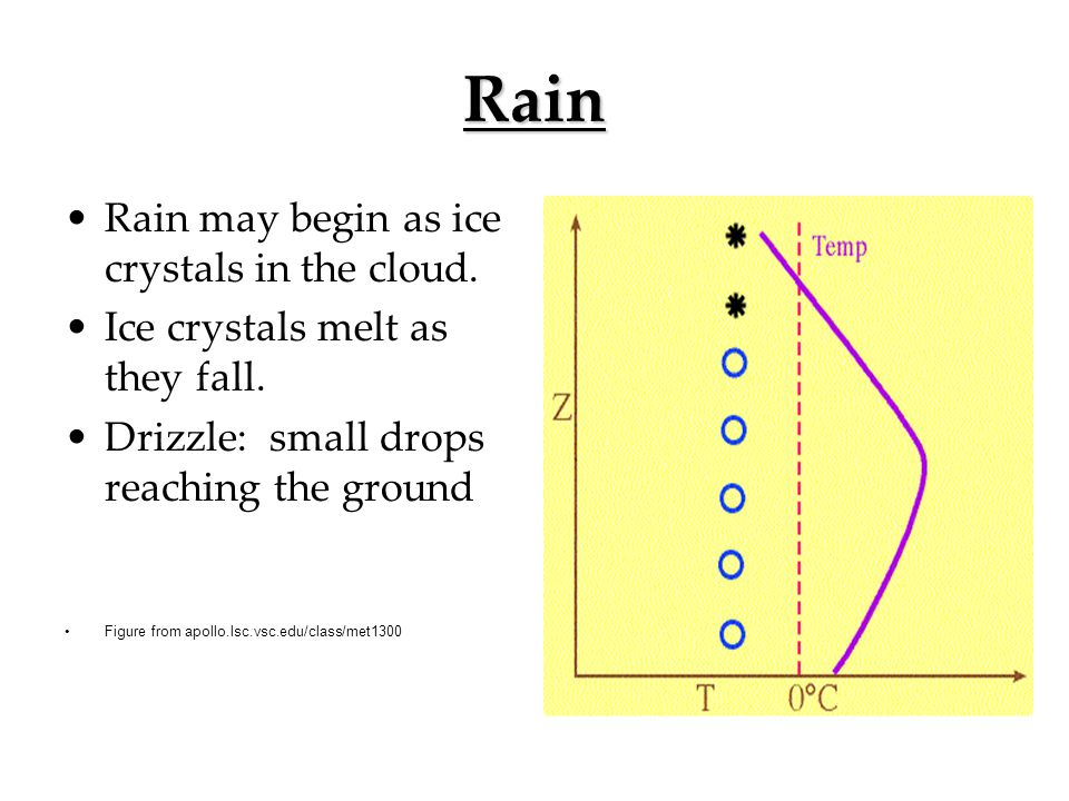 Rain Rain may begin as ice crystals in the cloud.