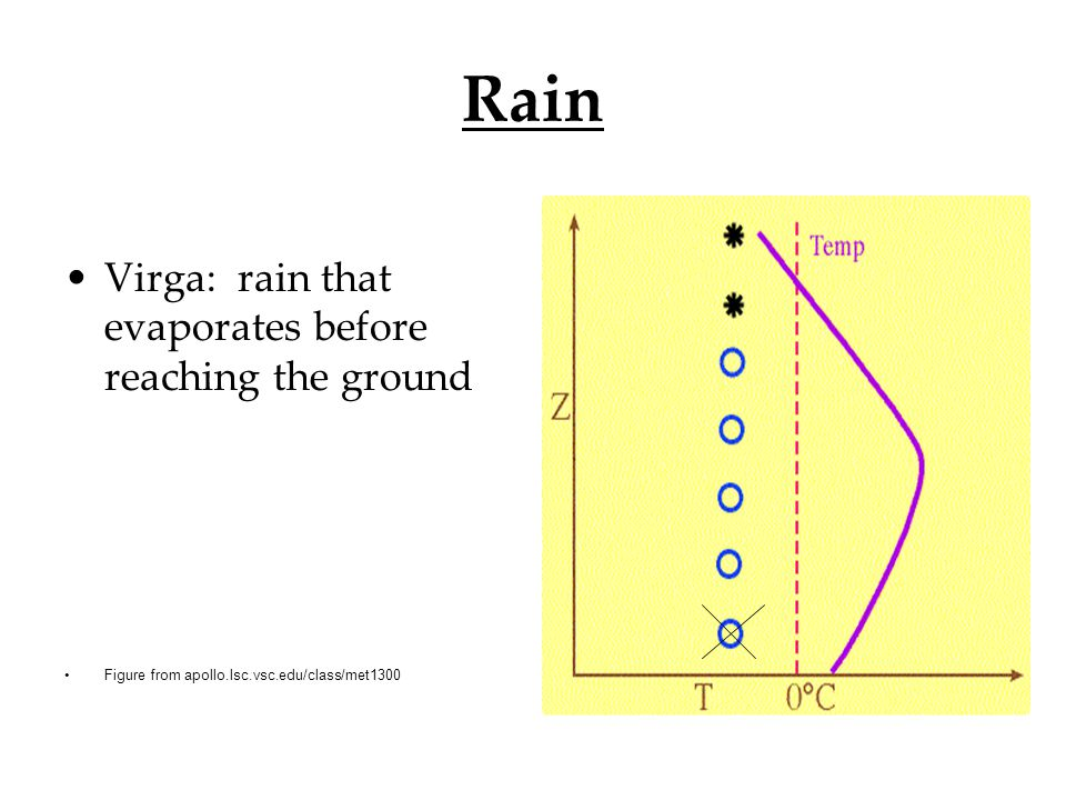 Rain Virga: rain that evaporates before reaching the ground