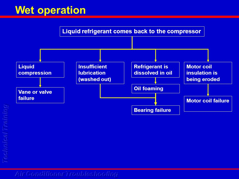 Wet operation Liquid refrigerant comes back to the compressor
