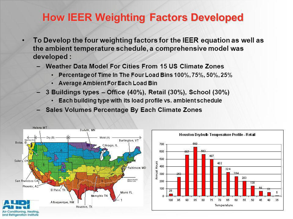 How IEER Weighting Factors Developed
