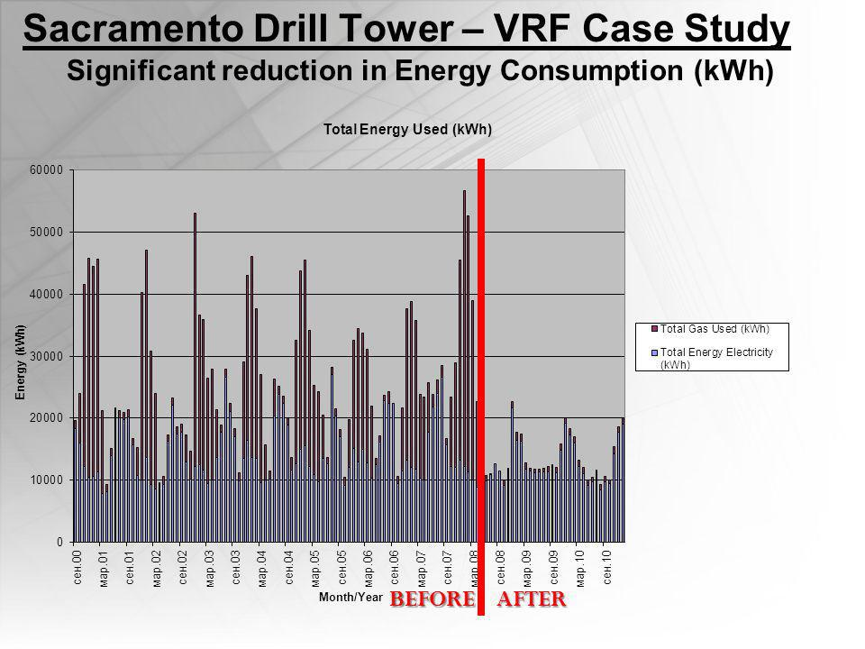 Sacramento Drill Tower – VRF Case Study