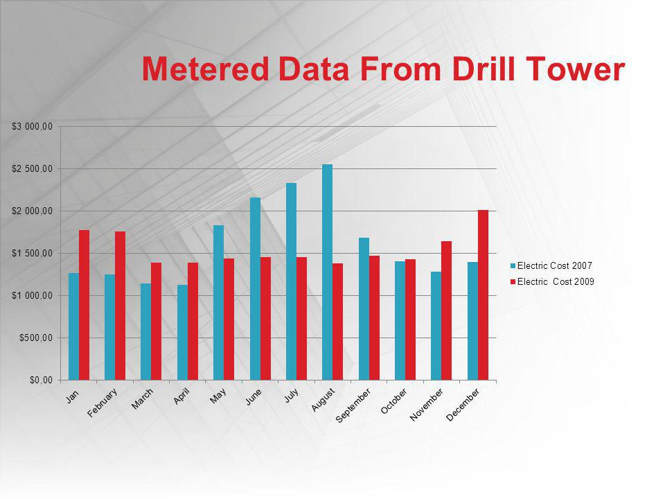 Metered Data From Drill Tower