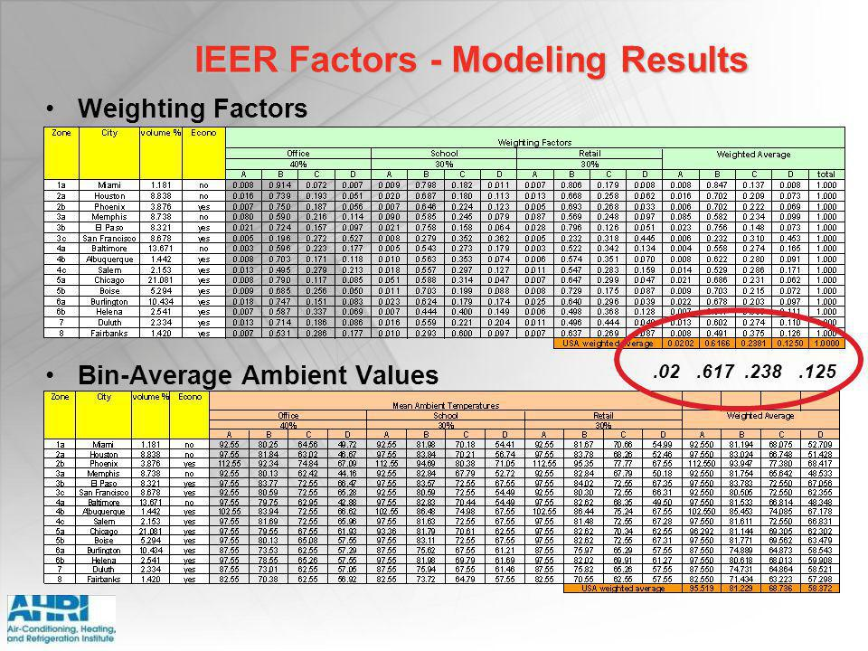 IEER Factors - Modeling Results