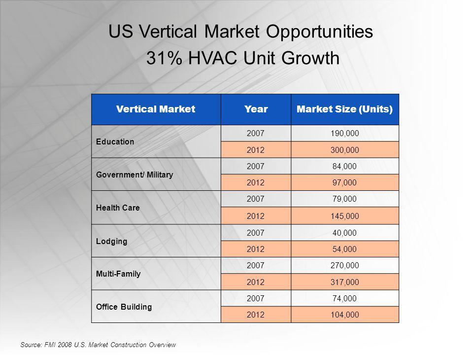 US Vertical Market Opportunities