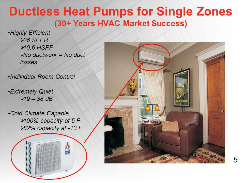 Ductless Heat Pumps for Single Zones (30+ Years HVAC Market Success)