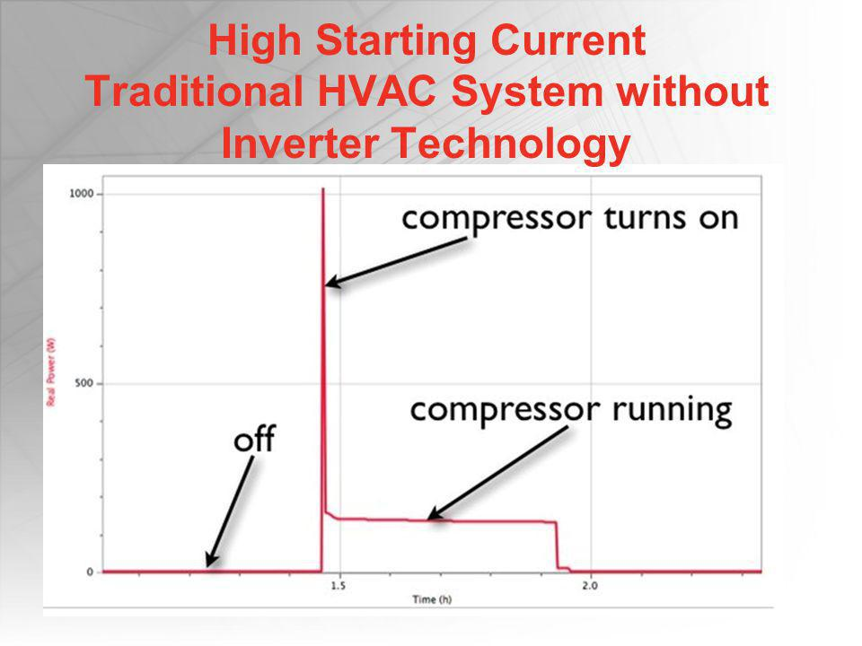 High Starting Current Traditional HVAC System without Inverter Technology