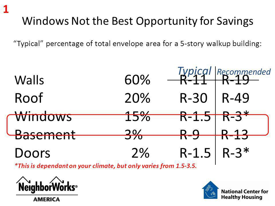 Windows Not the Best Opportunity for Savings