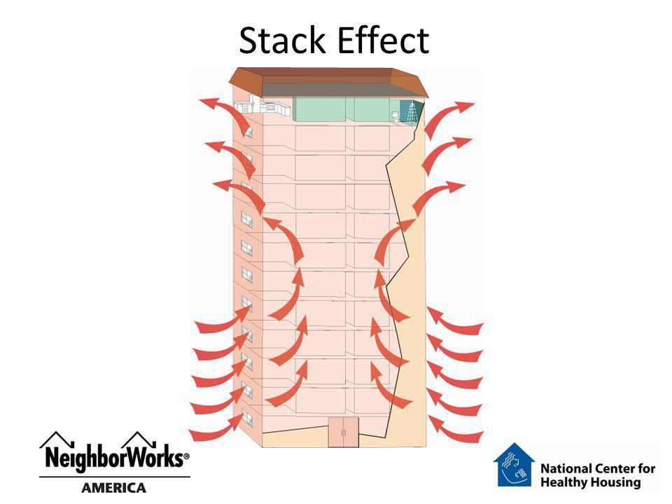 Stack Effect Stack effect is the pressure driven flow produced by convection (the tendency of warm air to rise).