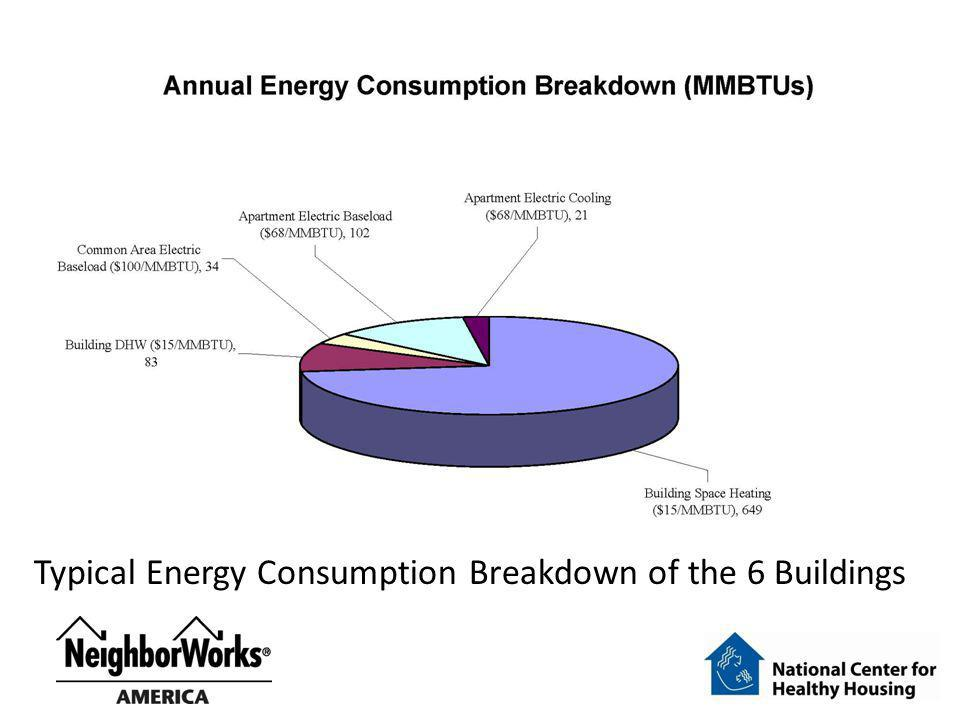 Typical Energy Consumption Breakdown of the 6 Buildings