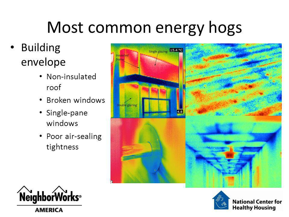 Most common energy hogs