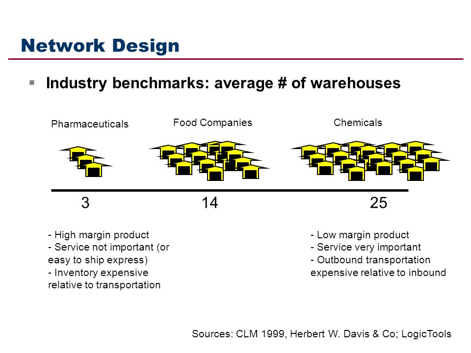 Network Design Industry benchmarks: average # of warehouses 3 14 25