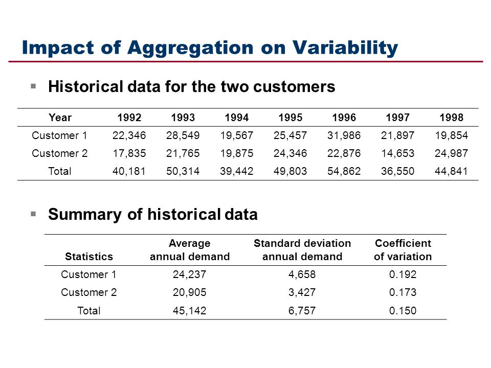 Impact of Aggregation on Variability