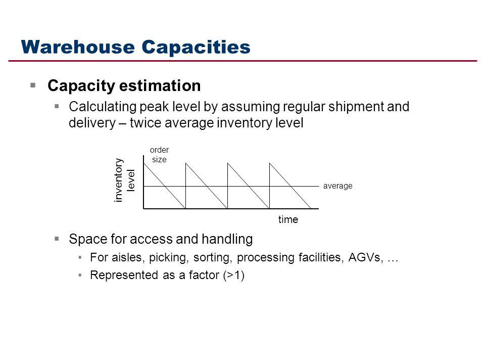 Warehouse Capacities Capacity estimation