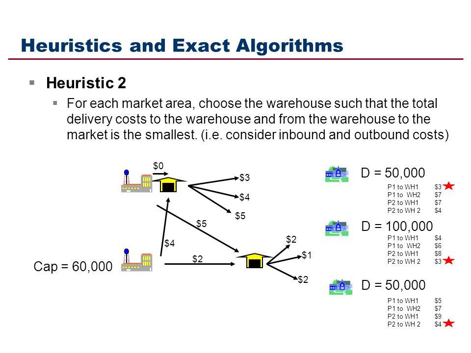 Heuristics and Exact Algorithms
