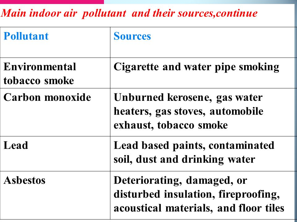 Main indoor pollutants and their sources