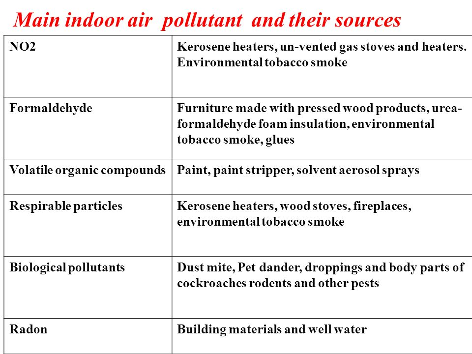 Main indoor air pollutant and their sources