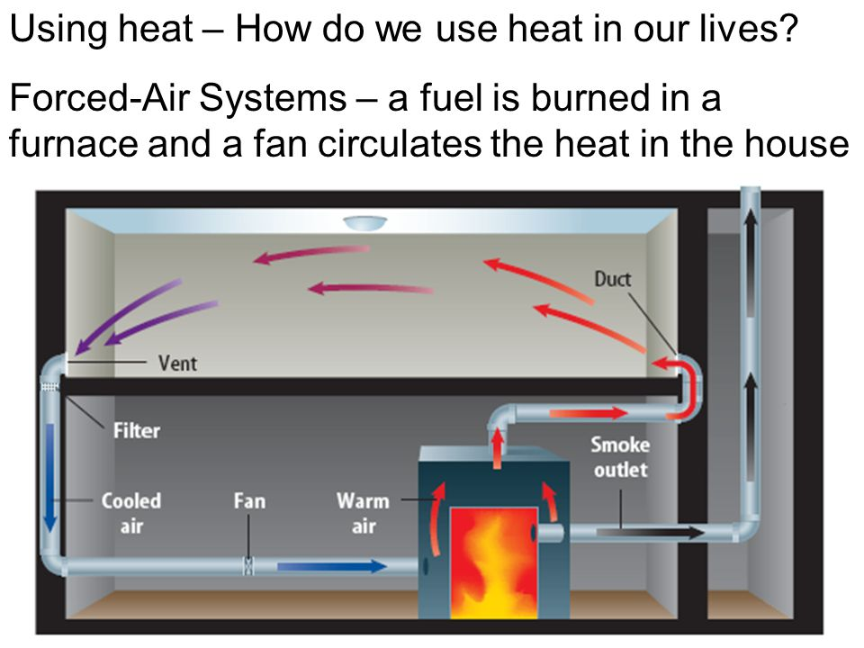 Using heat – How do we use heat in our lives