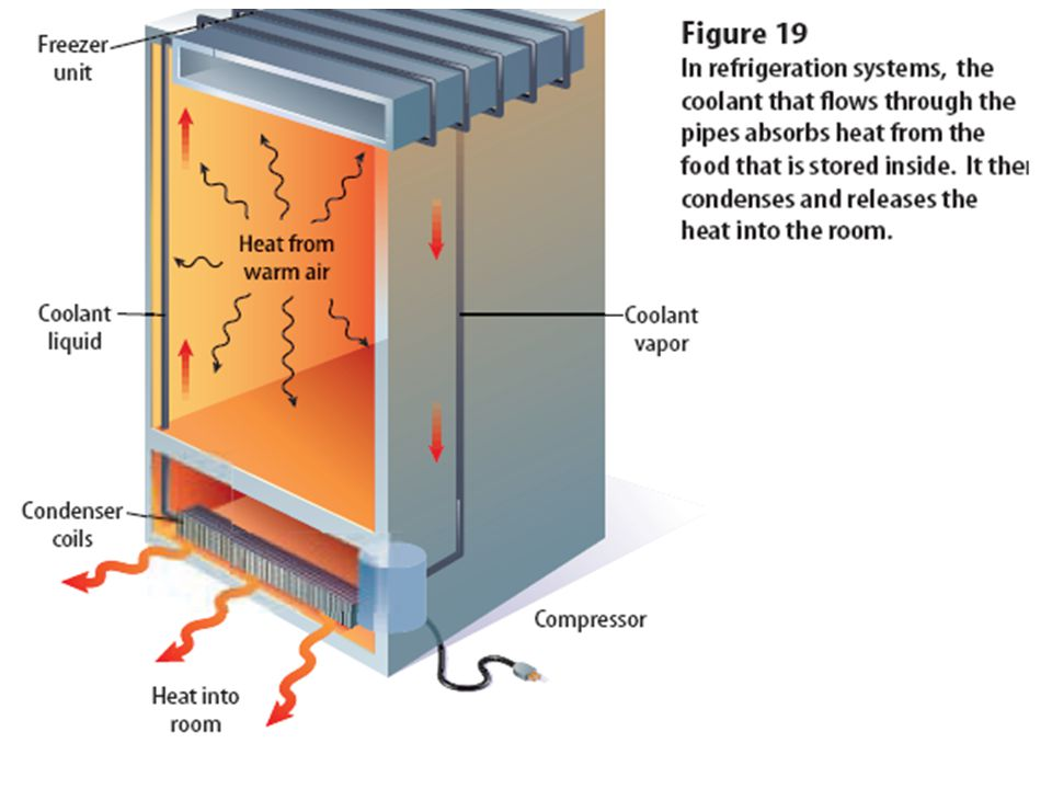 Refrigerators, air conditioners, and heat pumps – how do they work