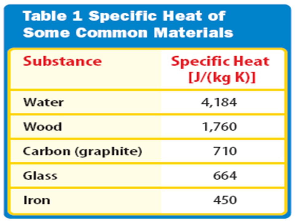 What is heat Heat is thermal energy that flows from something at a higher temperature to something at a lower temperature.