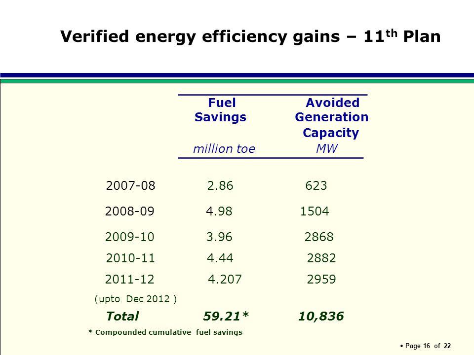 Verified energy efficiency gains – 11th Plan
