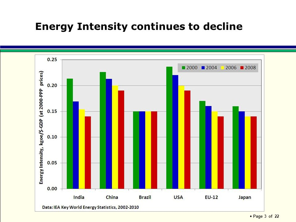 Energy Intensity continues to decline