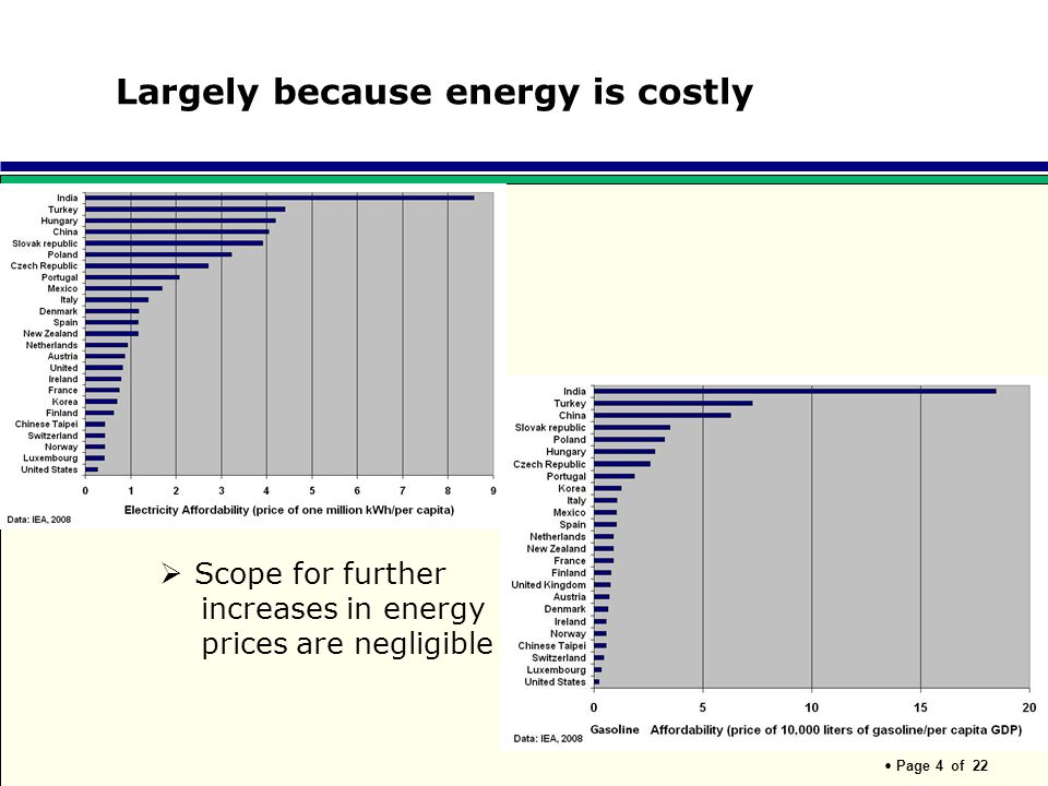 Largely because energy is costly