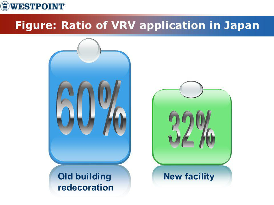 Figure: Ratio of VRV application in Japan