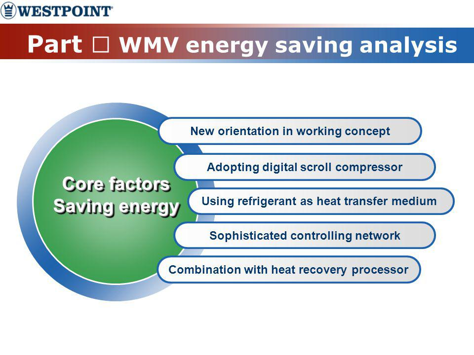 Part Ⅲ WMV energy saving analysis