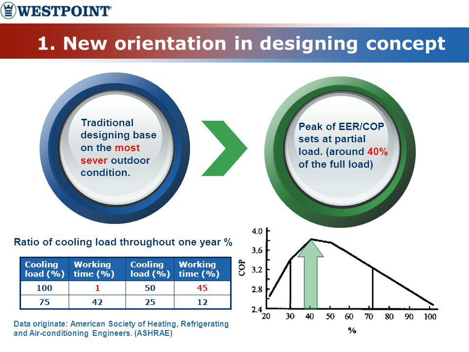 1. New orientation in designing concept