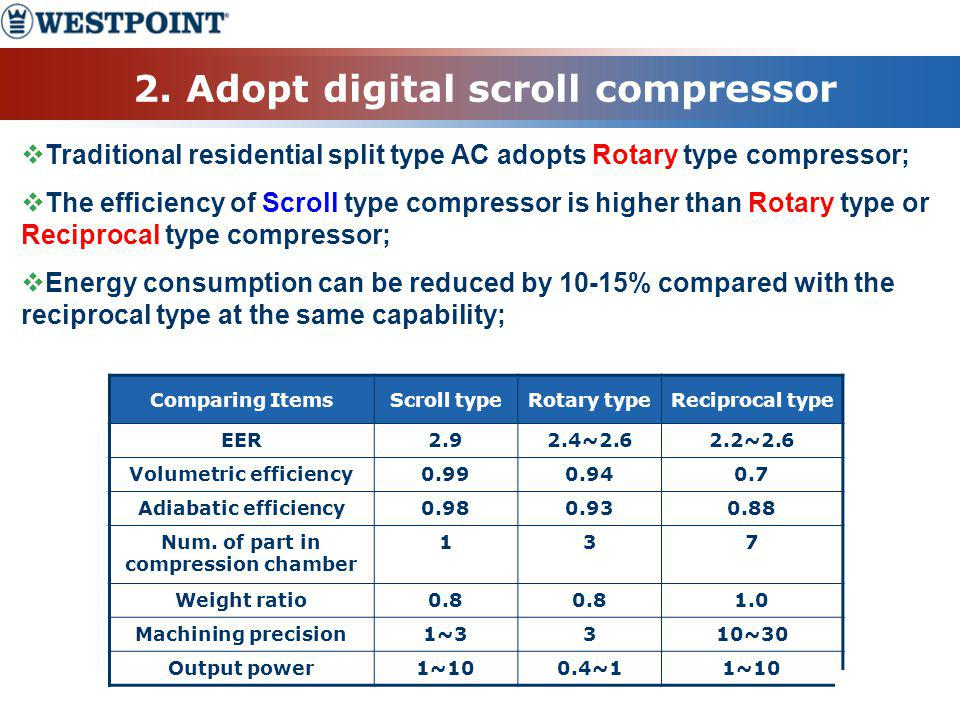 2. Adopt digital scroll compressor