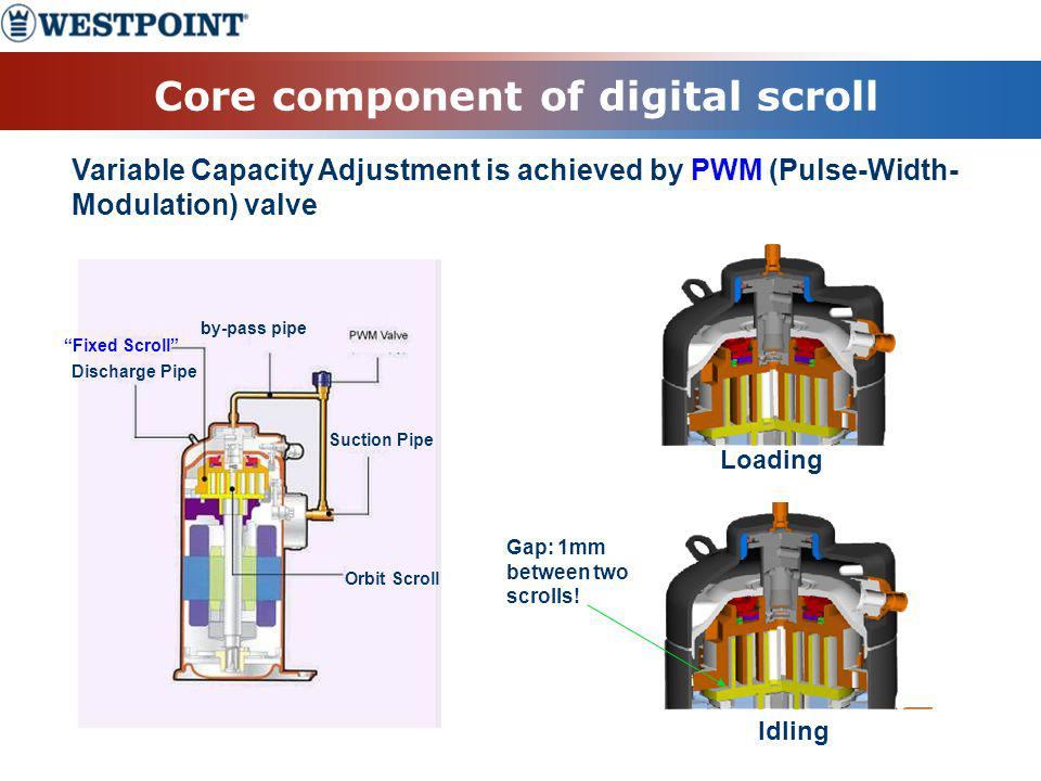 Core component of digital scroll