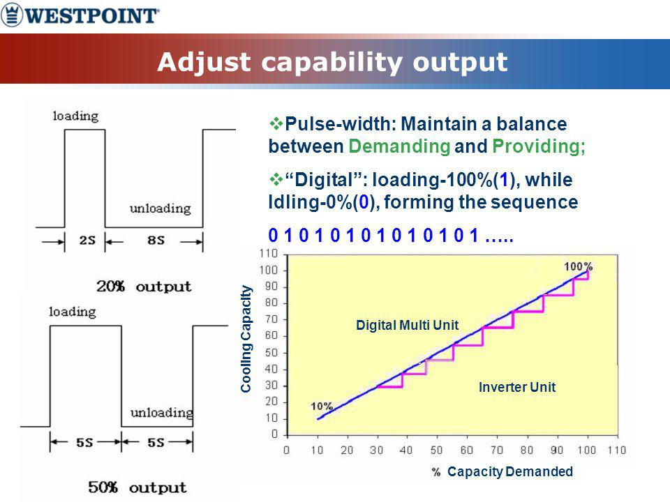 Adjust capability output